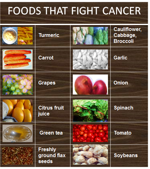 What should eat for cancer patient and what should not diet and cancer forumfinder Image collections