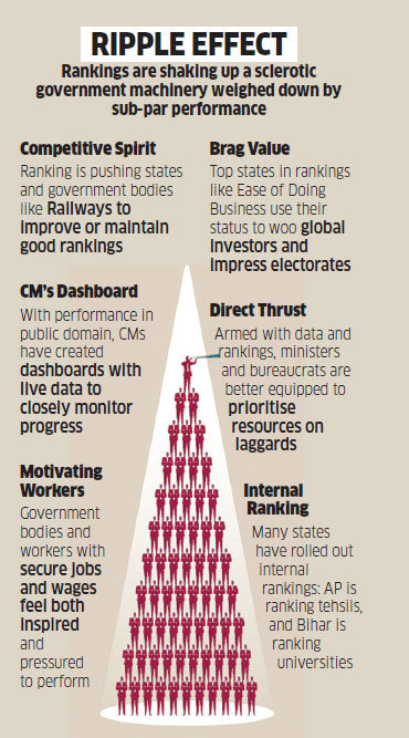 How performance-based rankings are shaking up the rigid